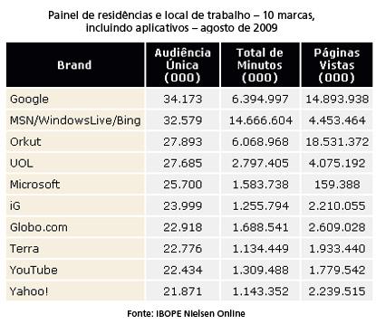 ranking_internet_brasil_01